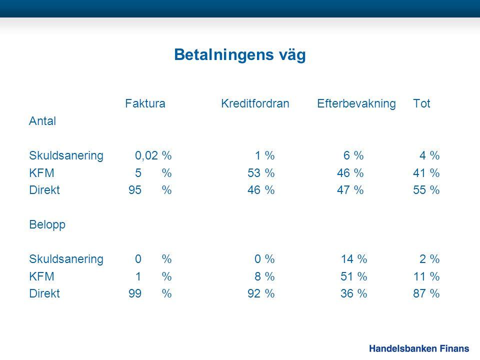 Betalningens väg FakturaKreditfordranEfterbevakningTot Antal Skuldsanering 0,02 % 1 % 6 % 4 % KFM 5 % 53 % 46 %41 % Direkt 95 % 46 % 47 %55 % Belopp Skuldsanering 0 % 0 % 14 % 2 % KFM 1 % 8 % 51 %11 % Direkt 99 % 92 % 36 %87 %