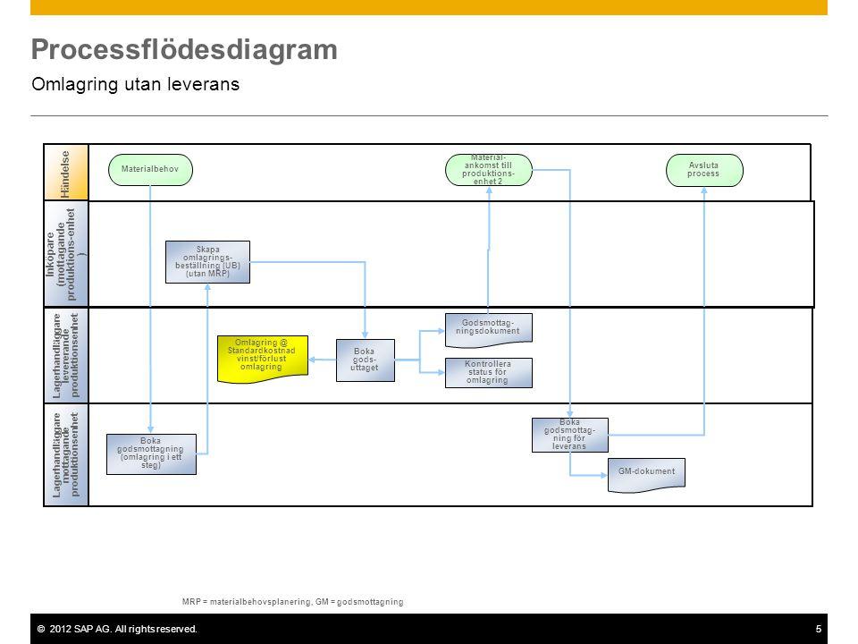 ©2012 SAP AG. All rights reserved.5 Processflödesdiagram Omlagring utan leverans Lagerhandl ä ggare mottagande produktionsenhet H ä ndelse Materialbeh