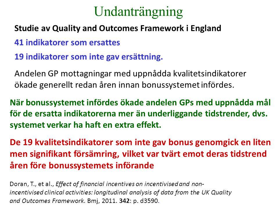 Studie av Quality and Outcomes Framework i England 41 indikatorer som ersattes 19 indikatorer som inte gav ersättning.