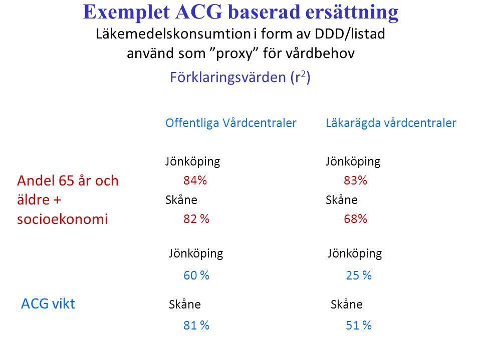 Exemplet ACG baserad ersättning Läkemedelskonsumtion i form av DDD/listad använd som proxy för vårdbehov Förklaringsvärden (r 2 ) Offentliga Vårdcentraler Jönköping 84% Skåne 82 % Läkarägda vårdcentraler Jönköping 83% Skåne 68% Andel 65 år och äldre + socioekonomi Jönköping Jönköping 60 % 25 % ACG vikt Skåne Skåne 81 % 51 %