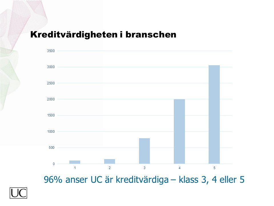 Kreditvärdigheten i branschen 96% anser UC är kreditvärdiga – klass 3, 4 eller 5