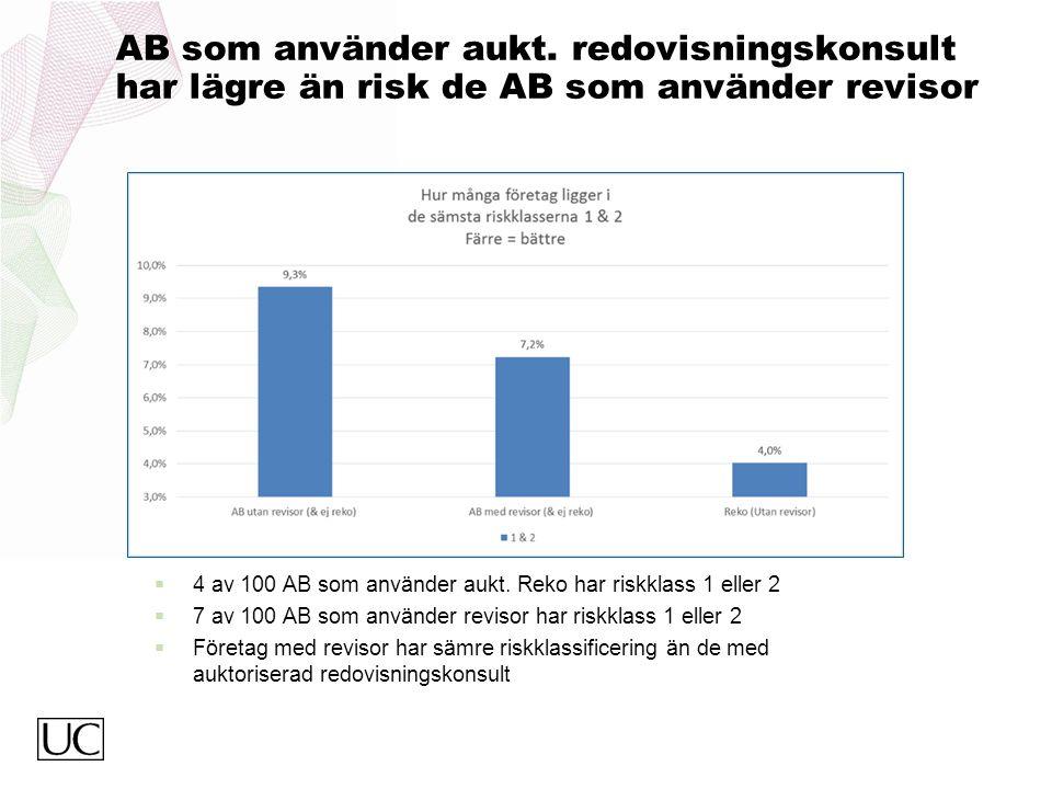 AB som använder aukt. redovisningskonsult har lägre än risk de AB som använder revisor  4 av 100 AB som använder aukt. Reko har riskklass 1 eller 2 