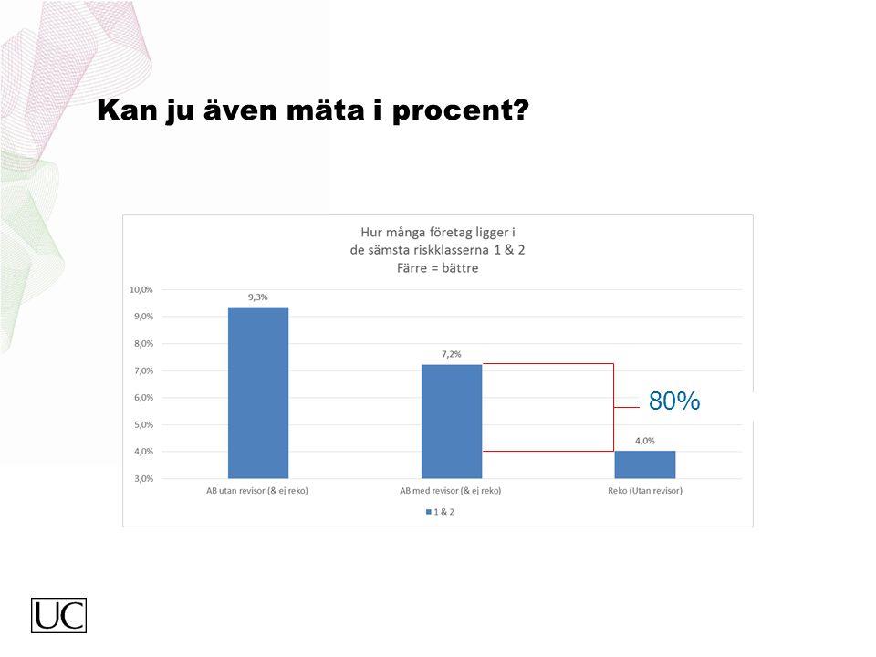 Kan ju även mäta i procent? 80%