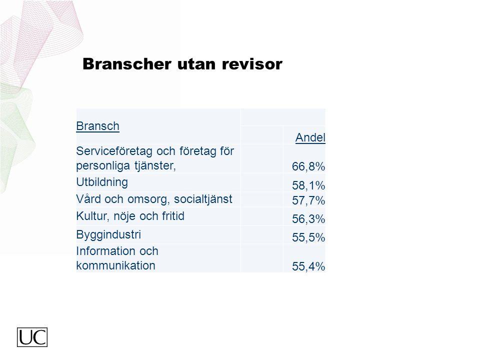 Branscher utan revisor Bransch Andel Serviceföretag och företag för personliga tjänster, 66,8% Utbildning 58,1% Vård och omsorg, socialtjänst 57,7% Ku