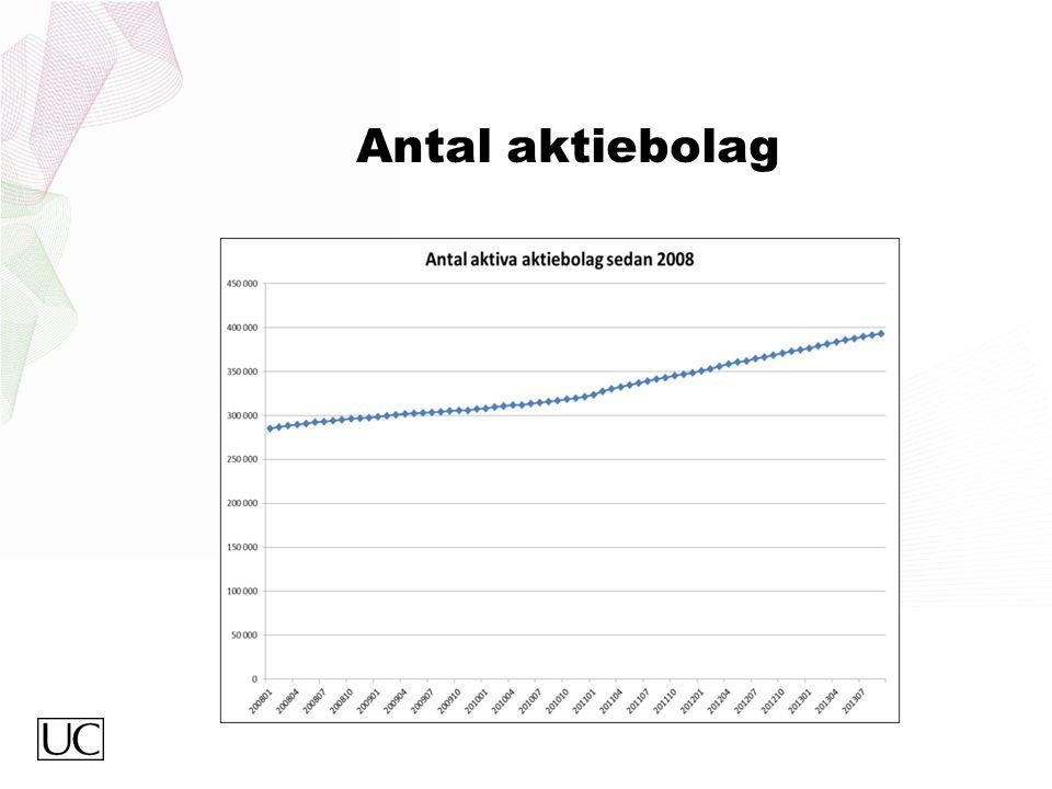 Antal aktiebolag