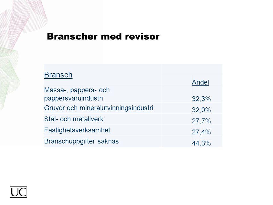 Branscher med revisor Bransch Andel Massa-, pappers- och pappersvaruindustri 32,3% Gruvor och mineralutvinningsindustri 32,0% Stål- och metallverk 27,