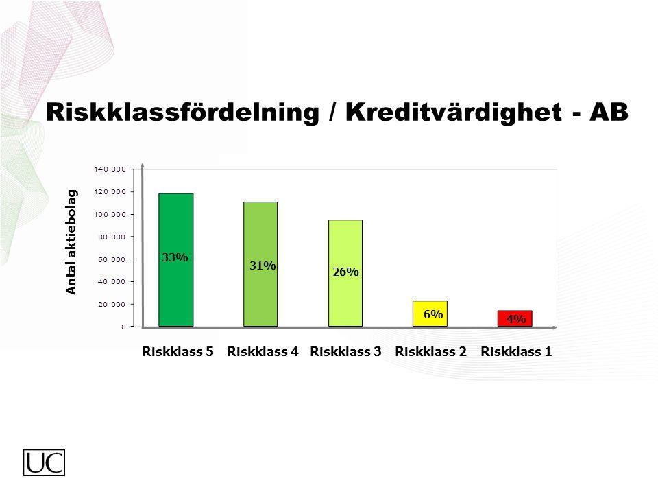 Riskklassfördelning / Kreditvärdighet - AB Riskklass 5 33% 31% 26% Riskklass 4Riskklass 3Riskklass 2Riskklass 1 Antal aktiebolag 6% 4%
