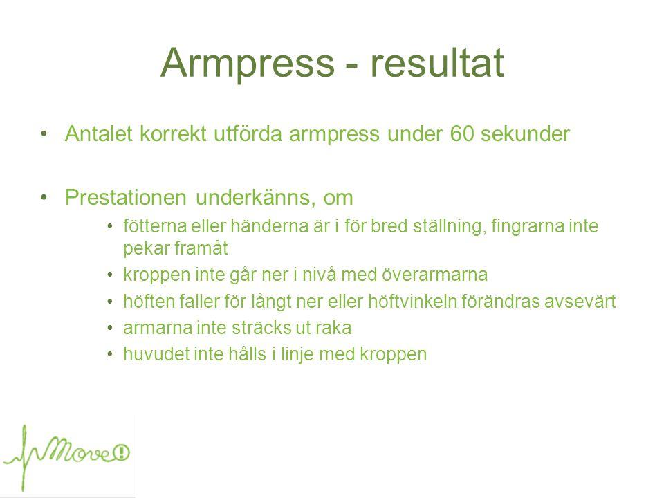 Armpress - resultat •Antalet korrekt utförda armpress under 60 sekunder •Prestationen underkänns, om •fötterna eller händerna är i för bred ställning,