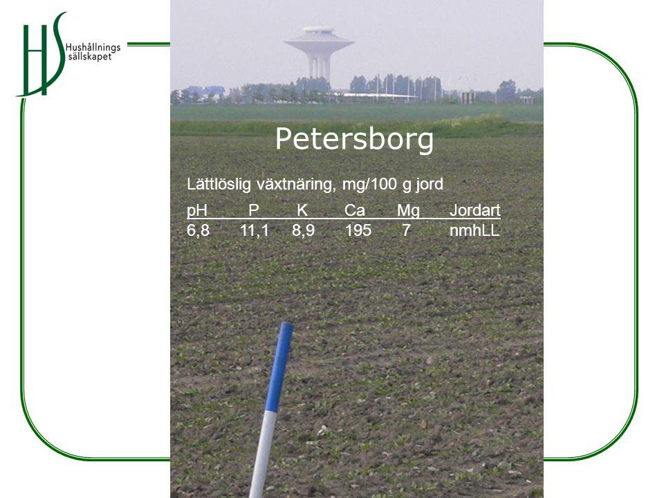 Petersborg Lättlöslig växtnäring, mg/100 g jord pH P KCaMgJordart 6,811,18,9195 7nmhLL