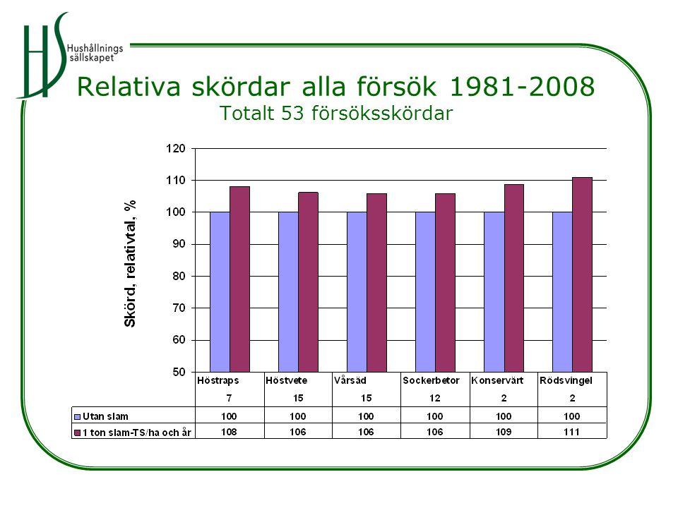 Relativa skördar alla försök 1981-2008 Totalt 53 försöksskördar