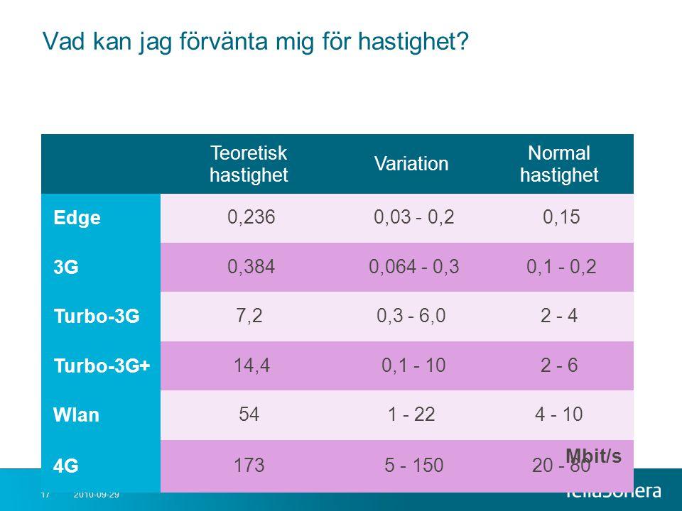 2010-09-2917 Vad kan jag förvänta mig för hastighet? Teoretisk hastighet Variation Normal hastighet Edge 0,236 0,03 - 0,2 0,15 3G 0,384 0,064 - 0,3 0,