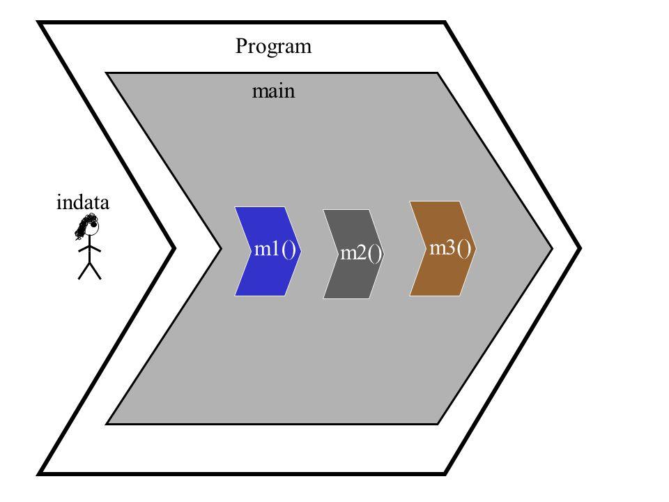 main Program m1() m2() m3() indata