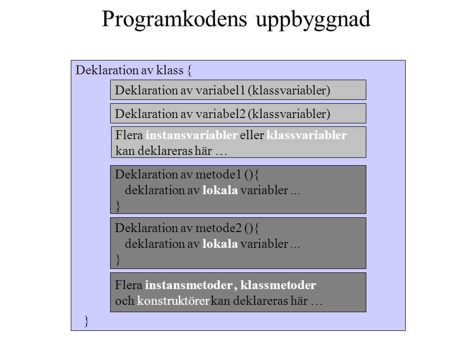 Deklaration av variabel1 (klassvariabler) Deklaration av metode1 (){ deklaration av lokala variabler... } Deklaration av klass { Deklaration av variab