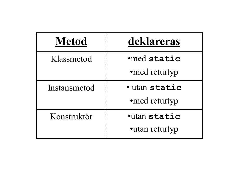 klassvariabler och klassmetoder Deklaration av klassvariabler Deklaration och initiering av klassvariabel Deklaration av klassmetod Deklaration och initiering av lokal variabel import java.io.*; class Person { static String namn; static byte ålder; static String mailAdress; static BufferedReader stdin = new BufferedReader( new InputStreamReader(System.in)); public static void main(String []args)throws IOExcep…{ System.out.print( Vad heter du? ); namn = stdin.readLine(); System.out.print( Hur gammal är du? ); String ålderStr =stdin.readLine(); ålder = Byte.parseByte(ålderStr); System.out.print( vad har du för e-mail? ); mailAdress = stdin.readLine(); int född = 2001 - ålder; System.out.println(namn+ är född år +född+ kan nås via mail: +mailAdress); }
