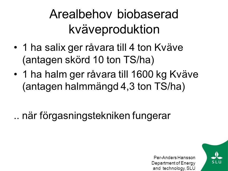 Per-Anders Hansson Department of Energy and technology, SLU Arealbehov biobaserad kväveproduktion •1 ha salix ger råvara till 4 ton Kväve (antagen skörd 10 ton TS/ha) •1 ha halm ger råvara till 1600 kg Kväve (antagen halmmängd 4,3 ton TS/ha)..