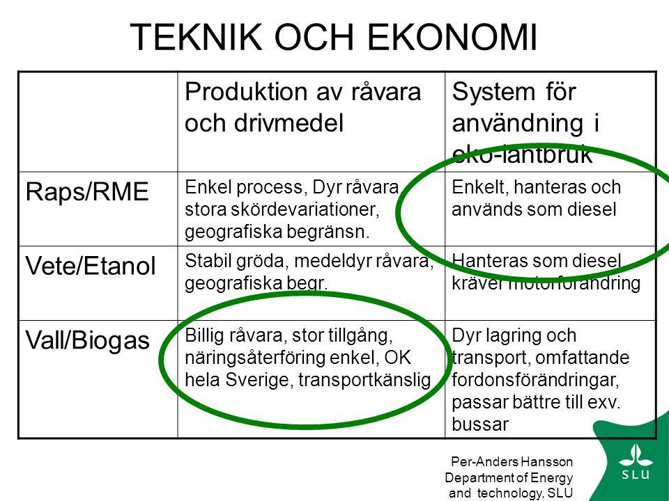 Per-Anders Hansson Department of Energy and technology, SLU TEKNIK OCH EKONOMI Produktion av råvara och drivmedel System för användning i eko-lantbruk Raps/RME Enkel process, Dyr råvara, stora skördevariationer, geografiska begränsn.