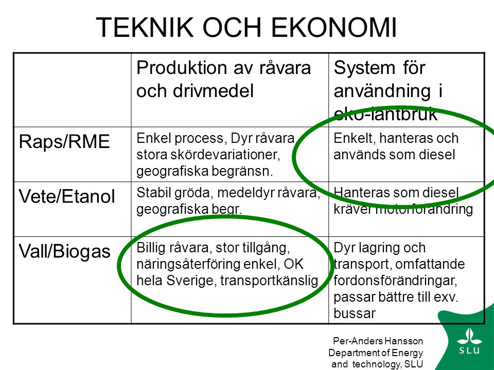 Per-Anders Hansson Department of Energy and technology, SLU Framtidens drivmedel.