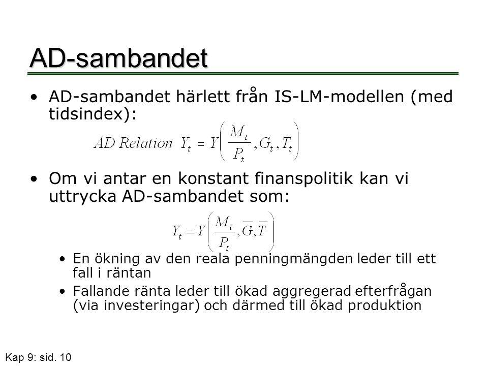 Kap 9: sid. 10 AD-sambandet •AD-sambandet härlett från IS-LM-modellen (med tidsindex): •Om vi antar en konstant finanspolitik kan vi uttrycka AD-samba