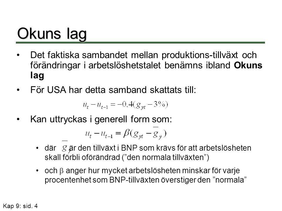 Kap 9: sid. 4 Okuns lag •Det faktiska sambandet mellan produktions-tillväxt och förändringar i arbetslöshetstalet benämns ibland Okuns lag •För USA ha