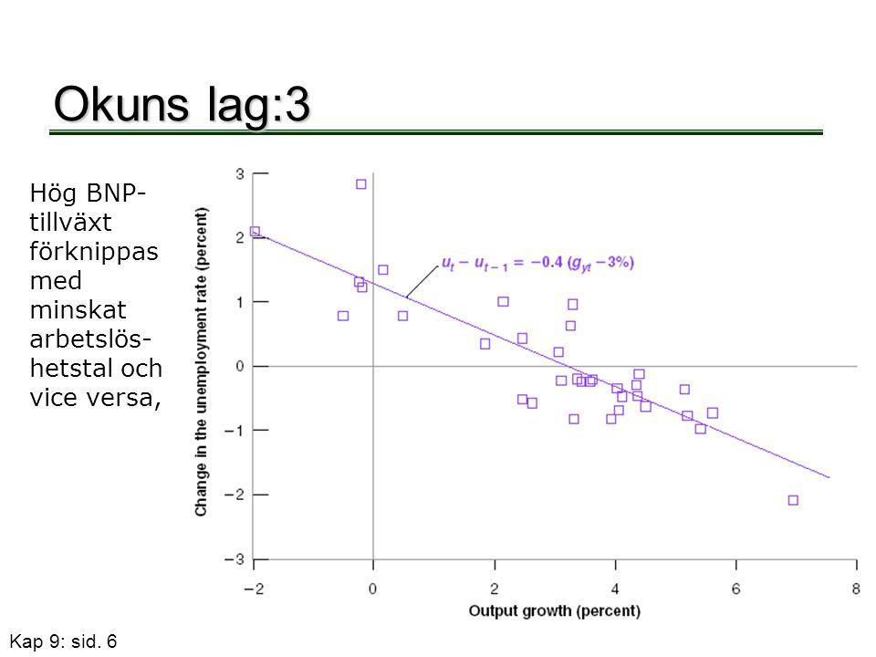 Kap 9: sid. 6 Okuns lag:3 Hög BNP- tillväxt förknippas med minskat arbetslös- hetstal och vice versa,