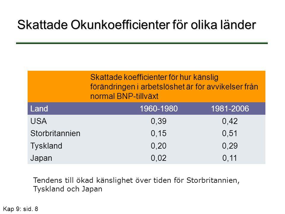 Kap 9: sid. 8 Skattade Okunkoefficienter för olika länder Skattade koefficienter för hur känslig förändringen i arbetslöshet är för avvikelser från no