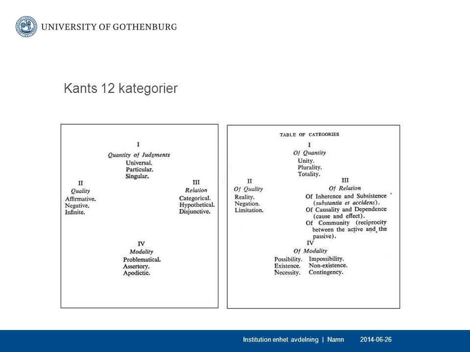 Kants 12 kategorier 2014-06-26Institution enhet avdelning | Namn