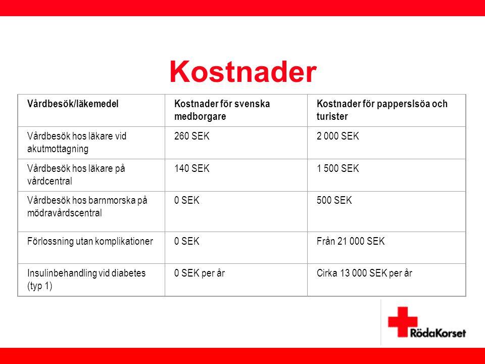 Kostnader Vårdbesök/läkemedelKostnader för svenska medborgare Kostnader för papperslsöa och turister Vårdbesök hos läkare vid akutmottagning 260 SEK2