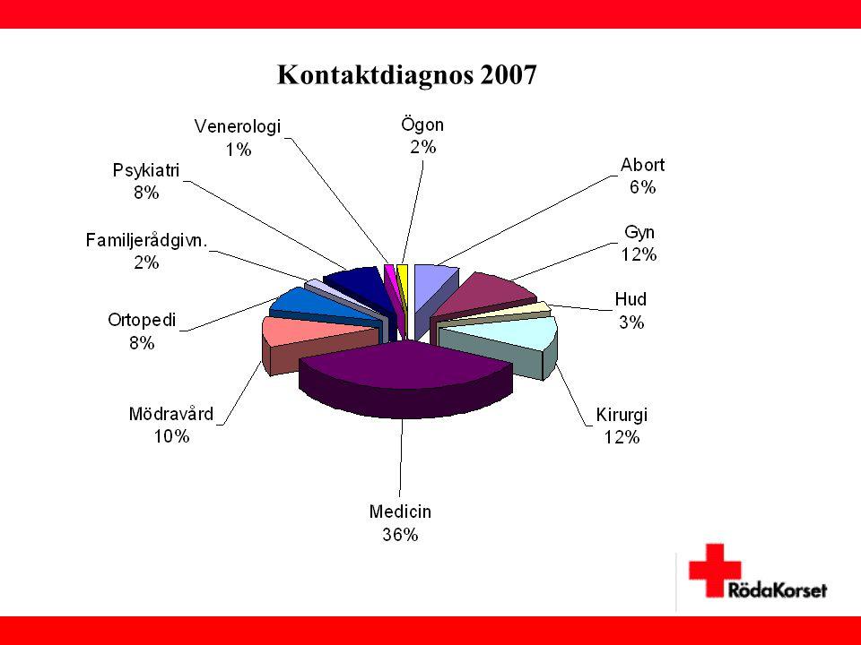 Kontaktdiagnos 2007