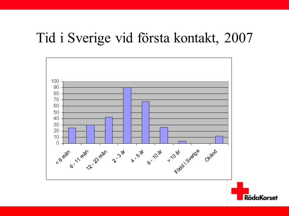 Tid i Sverige vid första kontakt, 2007