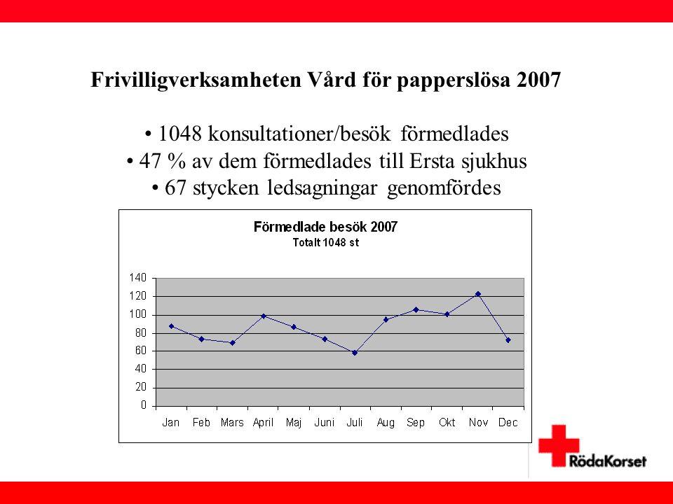 Frivilligverksamheten Vård för papperslösa 2007 • 1048 konsultationer/besök förmedlades • 47 % av dem förmedlades till Ersta sjukhus • 67 stycken leds
