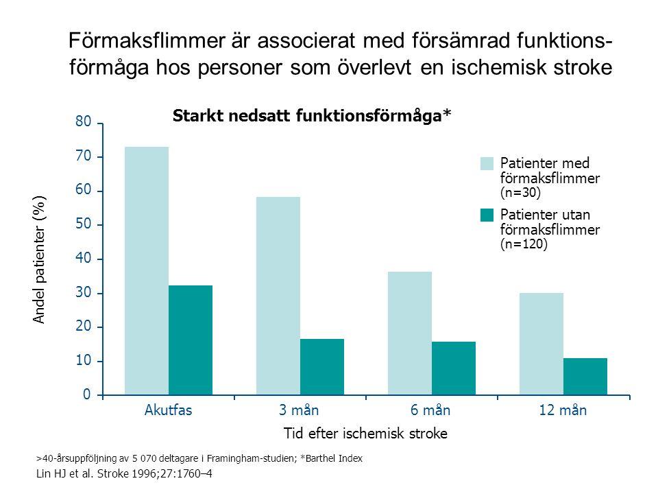 12 Förmaksflimmer är associerat med försämrad funktions- förmåga hos personer som överlevt en ischemisk stroke Lin HJ et al. Stroke 1996;27:1760–4 >40