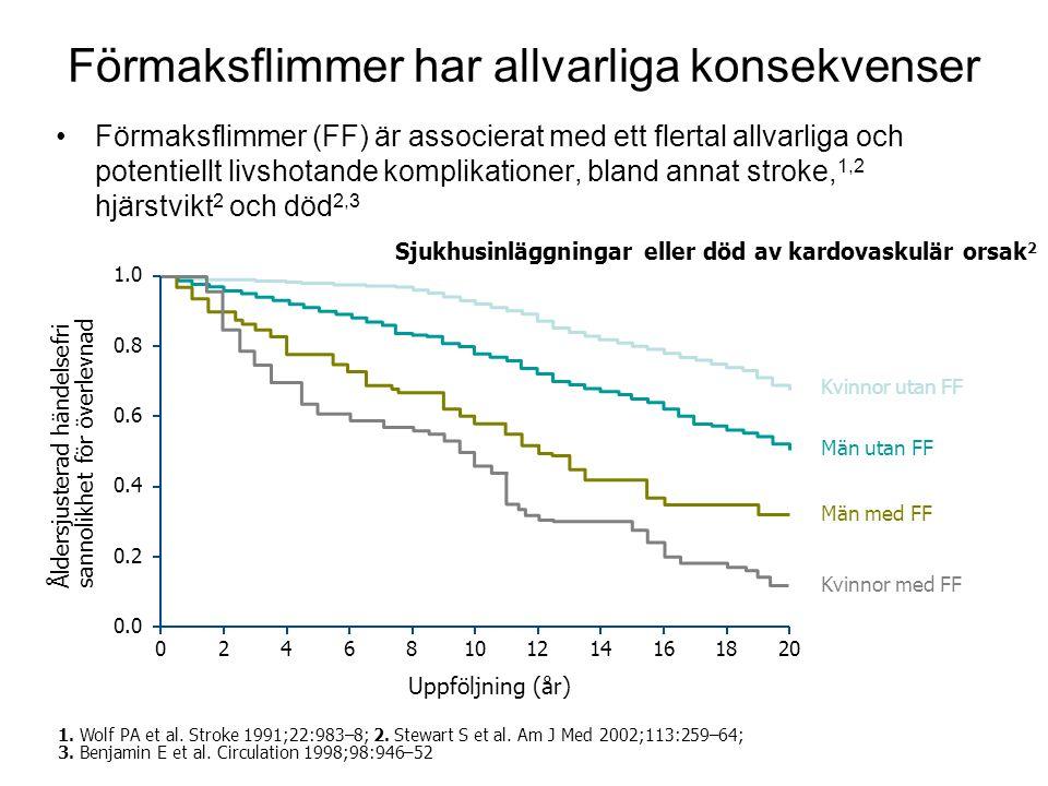 13 Förmaksflimmer har allvarliga konsekvenser •Förmaksflimmer (FF) är associerat med ett flertal allvarliga och potentiellt livshotande komplikationer, bland annat stroke, 1,2 hjärstvikt 2 och död 2,3 Kvinnor utan FF Män utan FF Män med FF Kvinnor med FF 1.