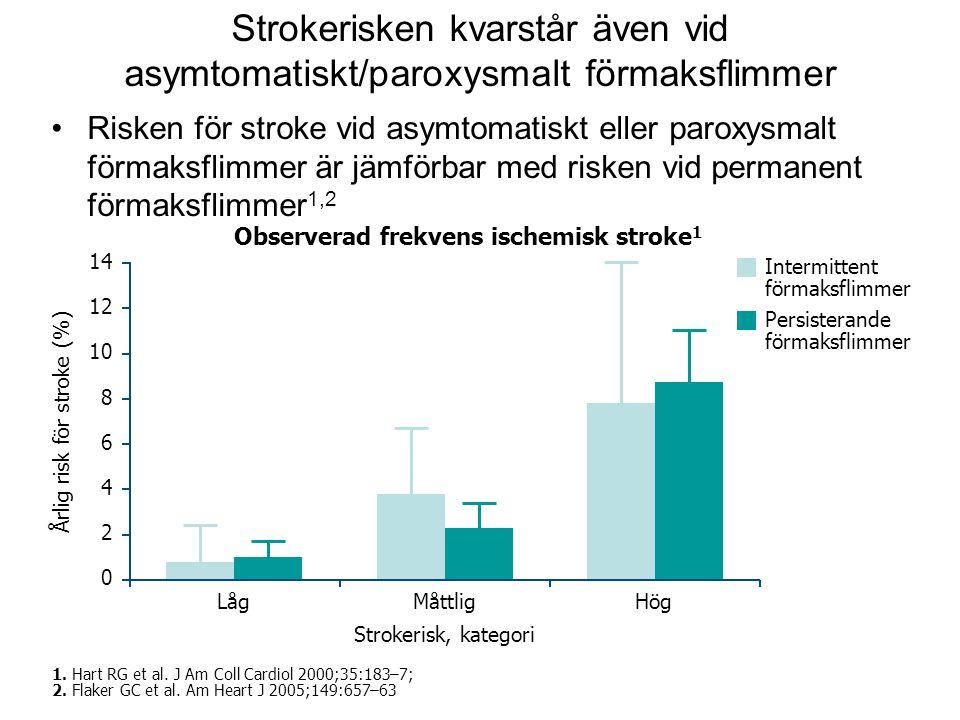 14 Strokerisken kvarstår även vid asymtomatiskt/paroxysmalt förmaksflimmer •Risken för stroke vid asymtomatiskt eller paroxysmalt förmaksflimmer är jämförbar med risken vid permanent förmaksflimmer 1,2 1.