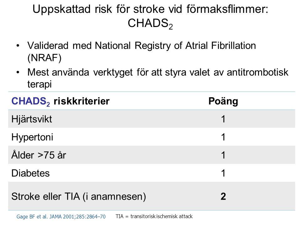 16 Uppskattad risk för stroke vid förmaksflimmer: CHADS 2 •Validerad med National Registry of Atrial Fibrillation (NRAF) •Mest använda verktyget för att styra valet av antitrombotisk terapi CHADS 2 riskkriterierPoäng Hjärtsvikt1 Hypertoni1 Ålder >75 år1 Diabetes1 Stroke eller TIA (i anamnesen)2 Gage BF et al.