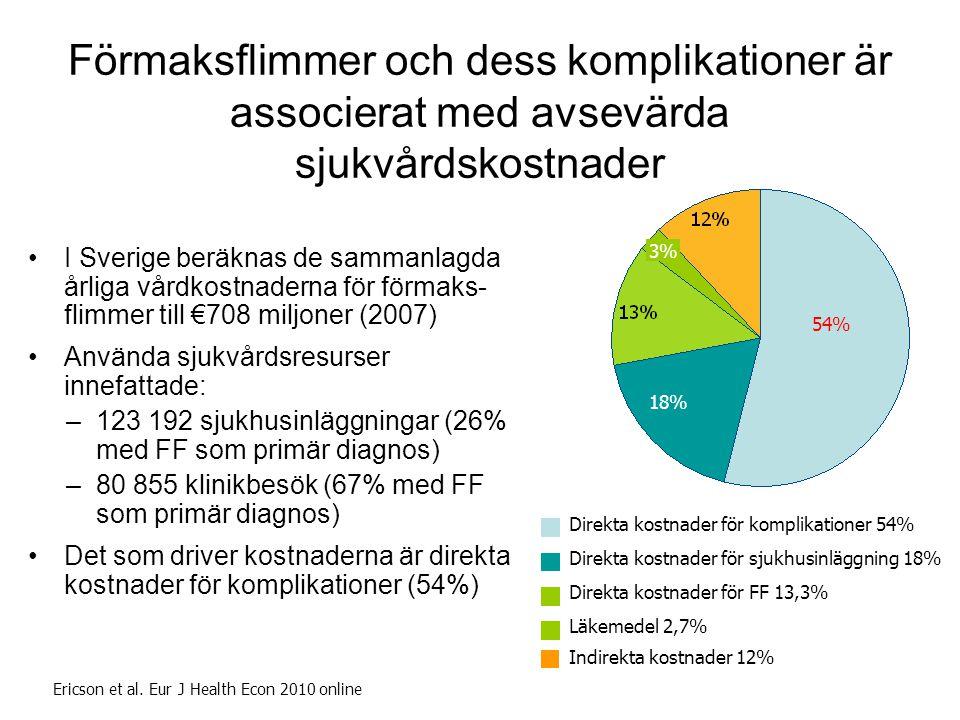 18 Förmaksflimmer och dess komplikationer är associerat med avsevärda sjukvårdskostnader •I Sverige beräknas de sammanlagda årliga vårdkostnaderna för förmaks- flimmer till €708 miljoner (2007) •Använda sjukvårdsresurser innefattade: –123 192 sjukhusinläggningar (26% med FF som primär diagnos) –80 855 klinikbesök (67% med FF som primär diagnos) •Det som driver kostnaderna är direkta kostnader för komplikationer (54%) Ericson et al.