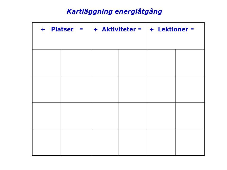 + Platser - + Aktiviteter - + Lektioner - Kartläggning energiåtgång