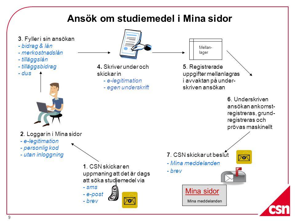 9 Ansök om studiemedel i Mina sidor 1. CSN skickar en uppmaning att det är dags att söka studiemedel via - sms - e-post - brev 2. Loggar in i Mina sid