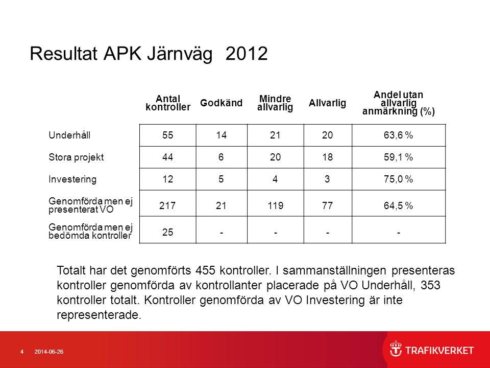 4 Resultat APK Järnväg 2012 Antal kontroller Godkänd Mindre allvarlig Allvarlig Andel utan allvarlig anmärkning (%) Underhåll5514212063,6 % Stora projekt446201859,1 % Investering1254375,0 % Genomförda men ej presenterat VO 217211197764,5 % Genomförda men ej bedömda kontroller 25---- Totalt har det genomförts 455 kontroller.