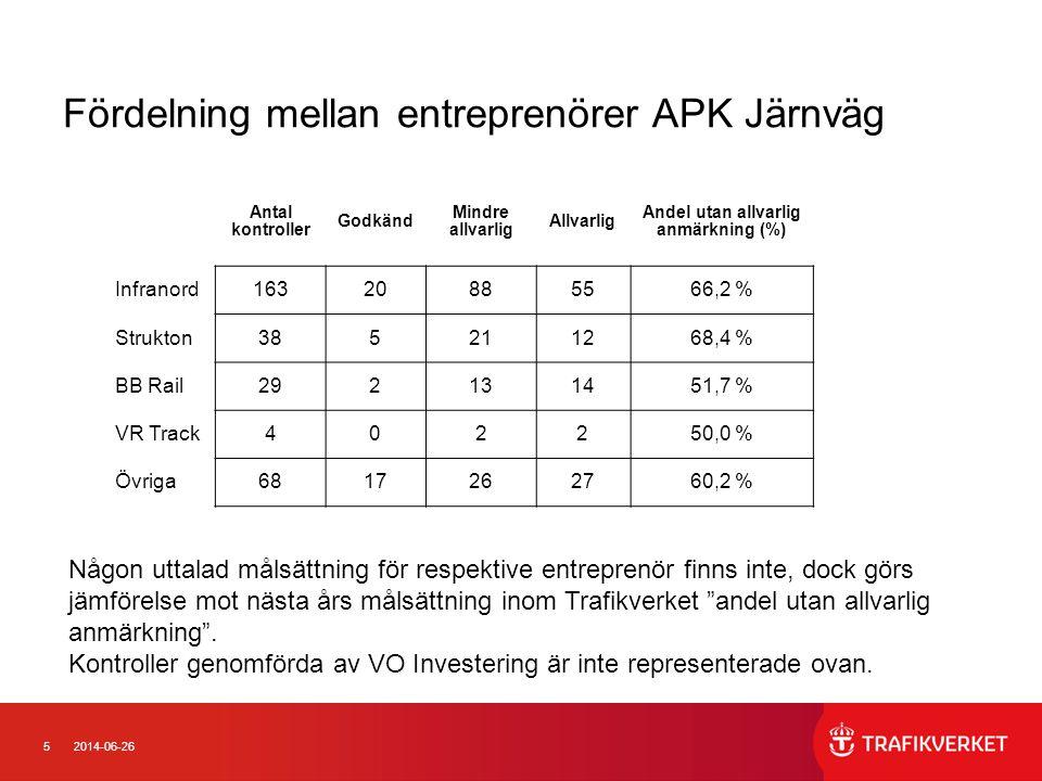 52014-06-26 Fördelning mellan entreprenörer APK Järnväg Någon uttalad målsättning för respektive entreprenör finns inte, dock görs jämförelse mot nästa års målsättning inom Trafikverket andel utan allvarlig anmärkning .