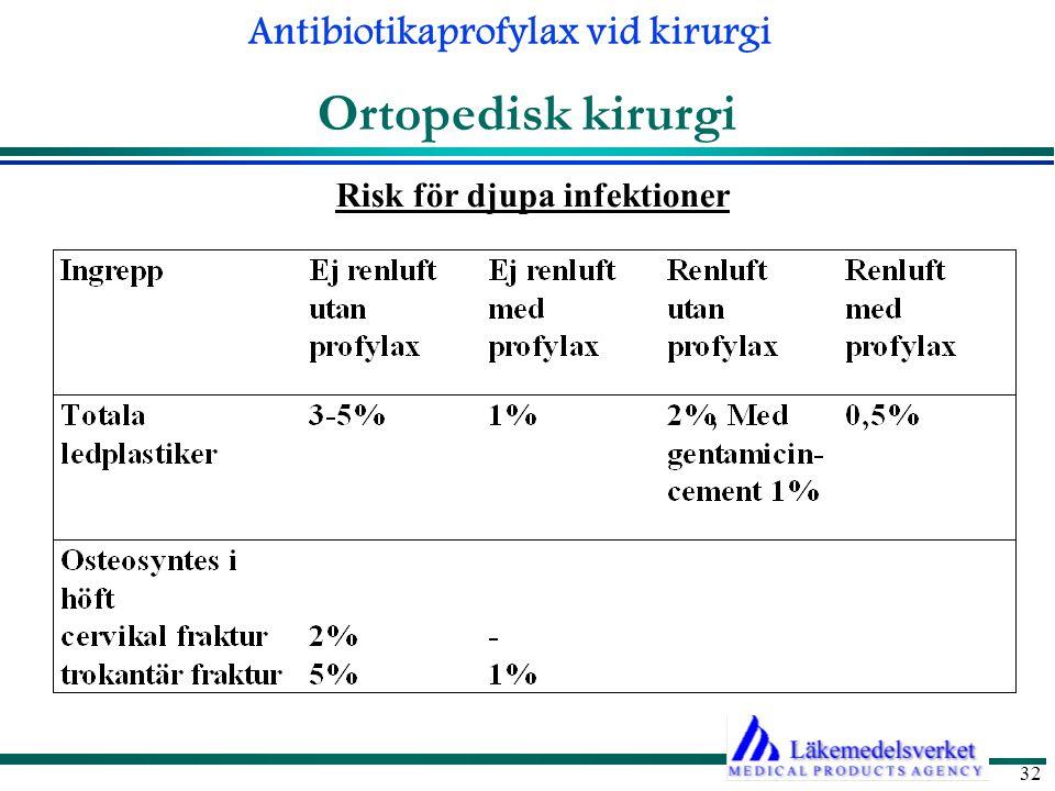 Antibiotikaprofylax vid kirurgi 32 Ortopedisk kirurgi Risk för djupa infektioner