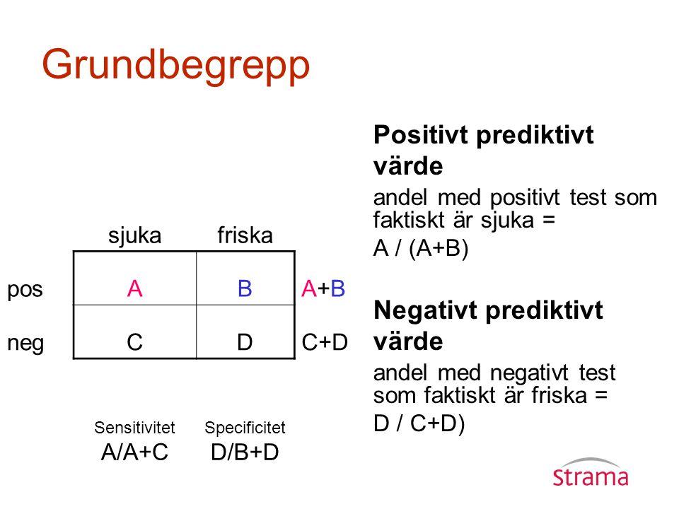 Grundbegrepp Positivt prediktivt värde andel med positivt test som faktiskt är sjuka = A / (A+B) Negativt prediktivt värde andel med negativt test som faktiskt är friska = D / C+D) sjukafriska posABA+BA+B negCDC+D Sensitivitet A/A+C Specificitet D/B+D