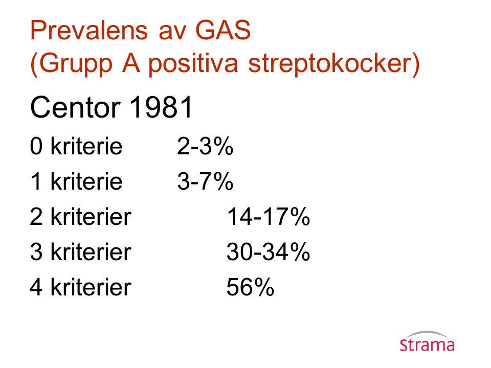 Prevalens av GAS (Grupp A positiva streptokocker) Centor 1981 0 kriterie2-3% 1 kriterie3-7% 2 kriterier 14-17% 3 kriterier30-34% 4 kriterier56%
