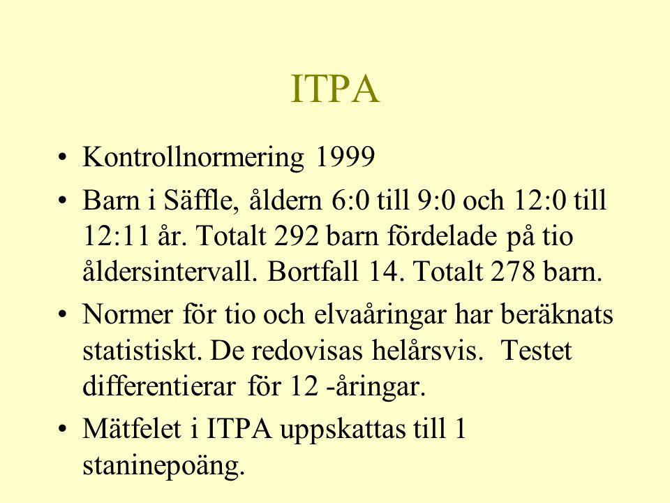 ITPA •Kontrollnormering 1999 •Barn i Säffle, åldern 6:0 till 9:0 och 12:0 till 12:11 år. Totalt 292 barn fördelade på tio åldersintervall. Bortfall 14