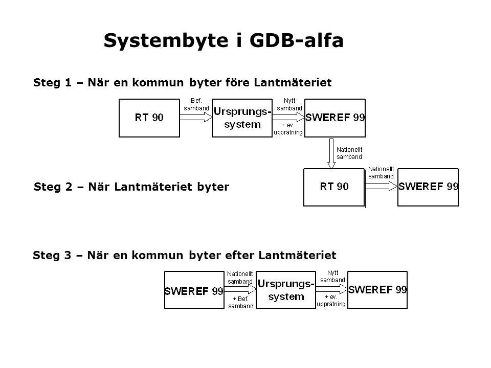 Systembyte i GDB-alfa Steg 1 – När en kommun byter före Lantmäteriet Steg 2 – När Lantmäteriet byter Steg 3 – När en kommun byter efter Lantmäteriet