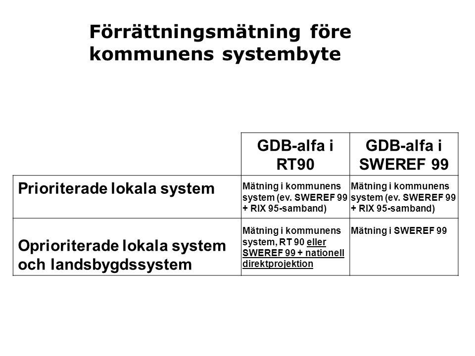 GDB-alfa i RT90 GDB-alfa i SWEREF 99 Prioriterade lokala system Oprioriterade lokala system och landsbygdssystem Förrättningsmätning före kommunens sy