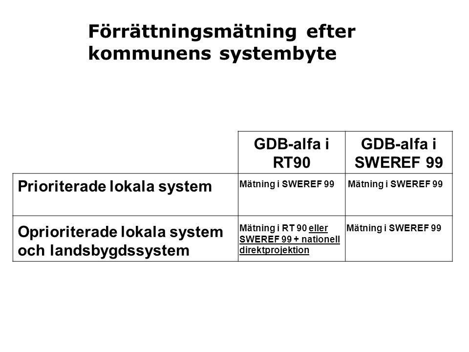 GDB-alfa i RT90 GDB-alfa i SWEREF 99 Prioriterade lokala system Oprioriterade lokala system och landsbygdssystem Förrättningsmätning efter kommunens s