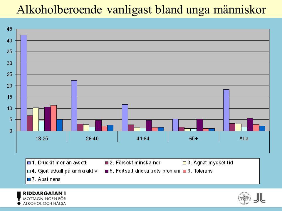 Alkoholberoende vanligast bland unga människor