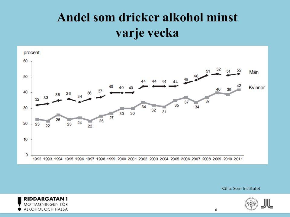 Andel som dricker alkohol minst varje vecka 6 Källa: Som Institutet