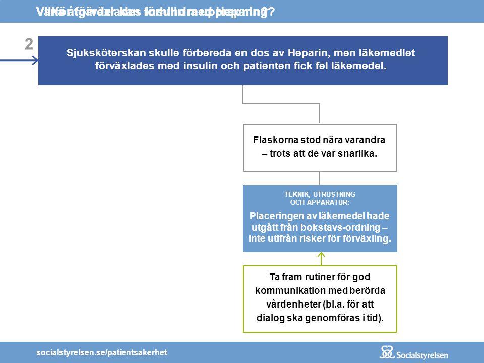 socialstyrelsen.se/patientsakerhet 2 Sjuksköterskan skulle förbereda en dos av Heparin, men läkemedlet förväxlades med insulin och patienten fick fel