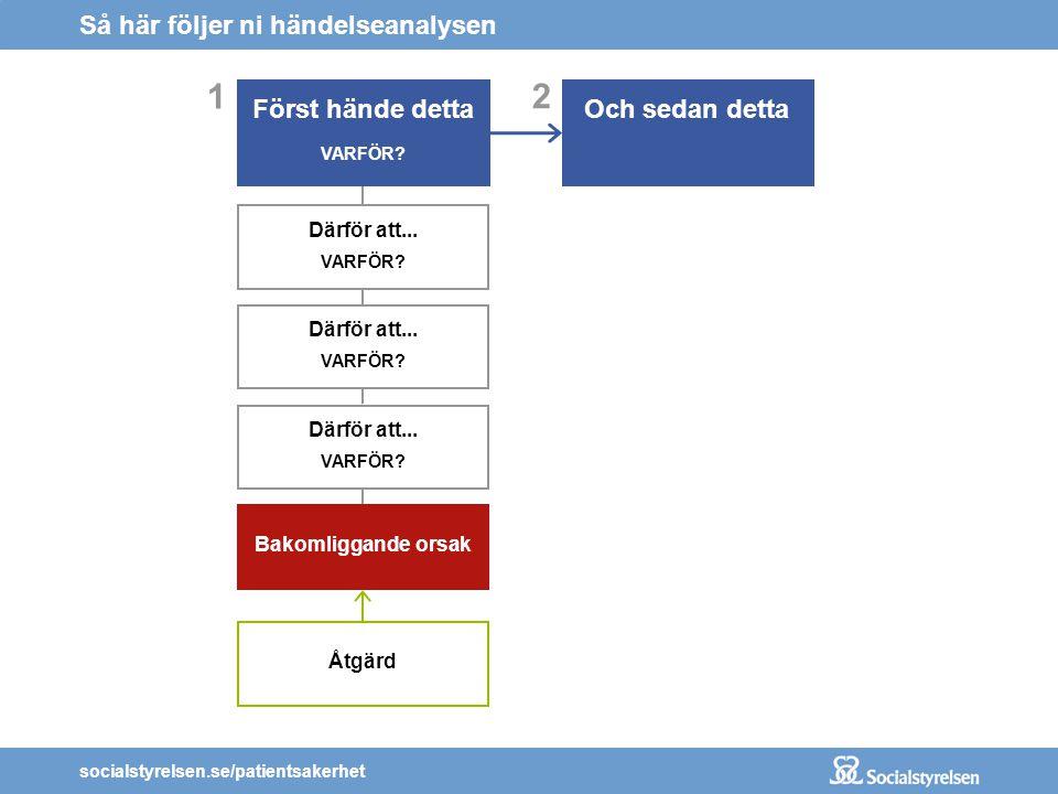 socialstyrelsen.se/patientsakerhet 2 Och sedan detta Så här följer ni händelseanalysen 1 Först hände detta VARFÖR? Därför att... VARFÖR? Därför att...